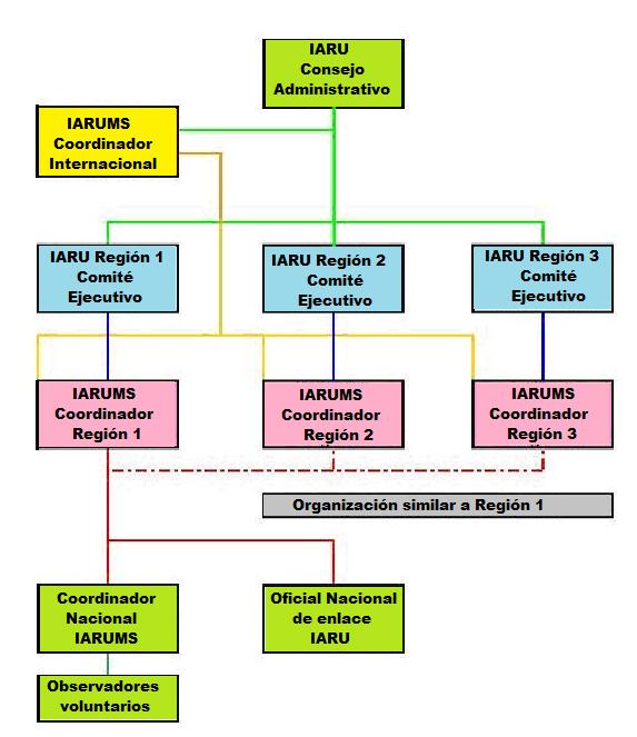 IARU Monitoring System