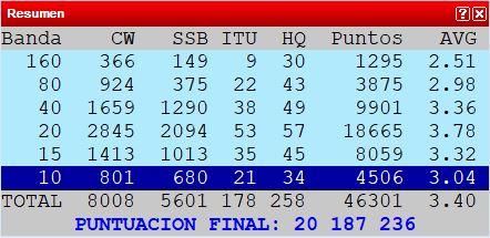 Resultado IARU HF World Championship 2020