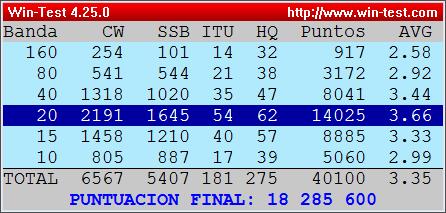Resultado IARU HF World Championship 2021